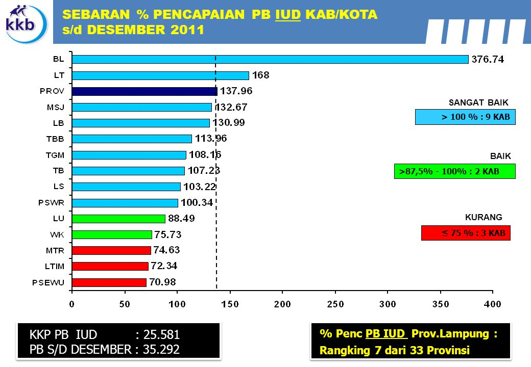 SEBARAN % PENCAPAIAN PB IUD KAB/KOTA s/d DESEMBER 2011