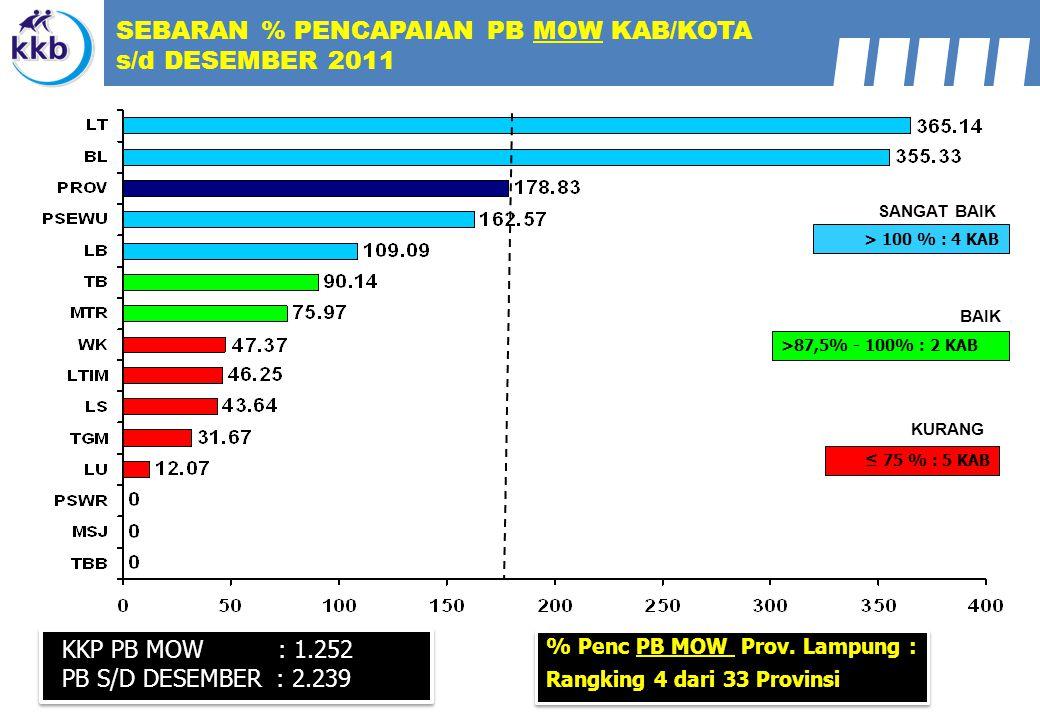 SEBARAN % PENCAPAIAN PB MOW KAB/KOTA s/d DESEMBER 2011