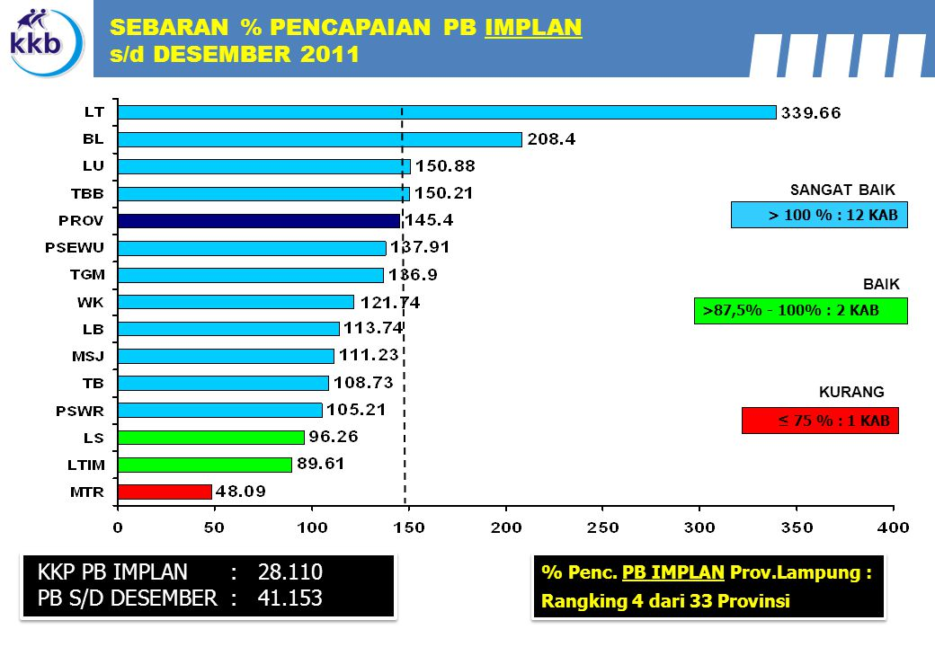 SEBARAN % PENCAPAIAN PB IMPLAN s/d DESEMBER 2011