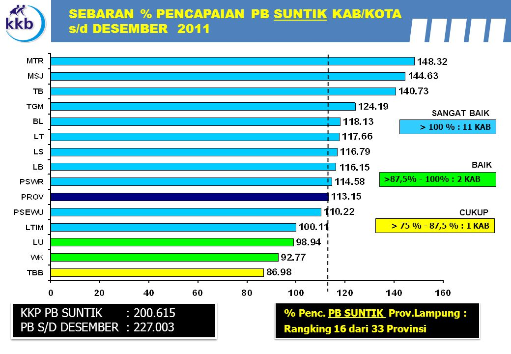 SEBARAN % PENCAPAIAN PB SUNTIK KAB/KOTA s/d DESEMBER 2011