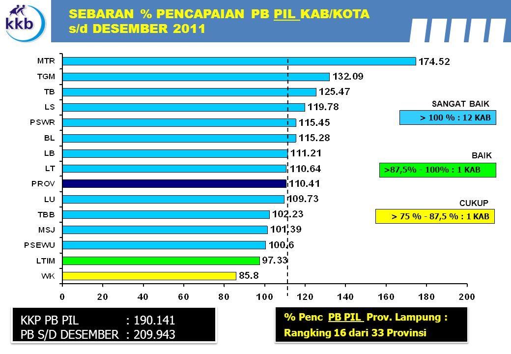 SEBARAN % PENCAPAIAN PB PIL KAB/KOTA s/d DESEMBER 2011