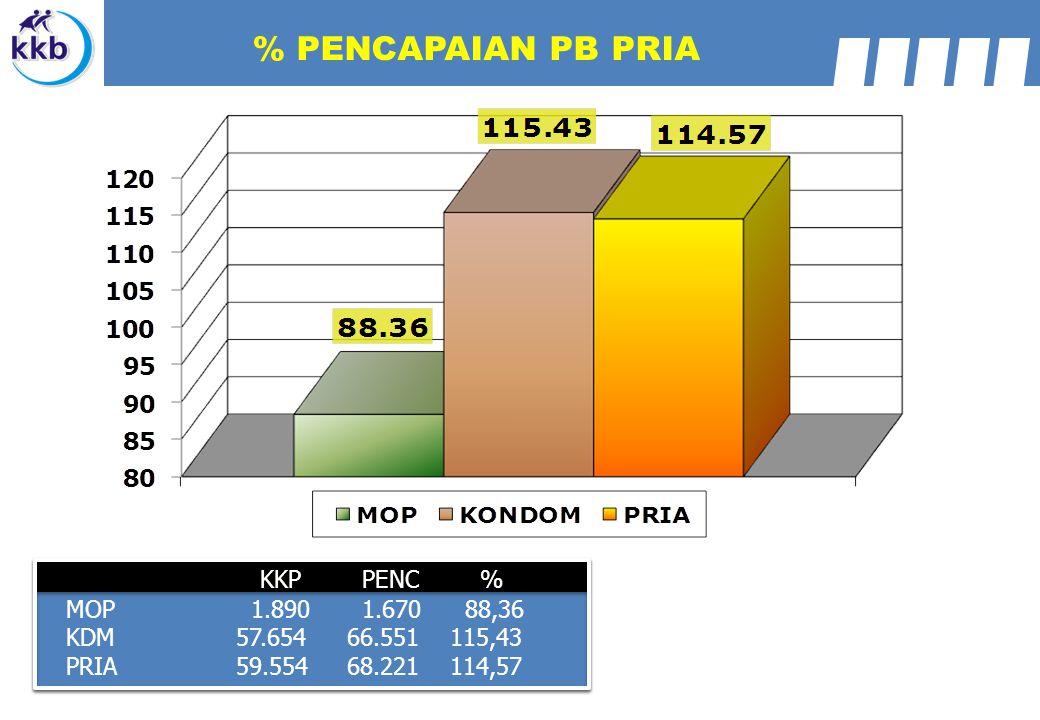 % PENCAPAIAN PB PRIA KKP PENC % MOP 1.890 1.670 88,36