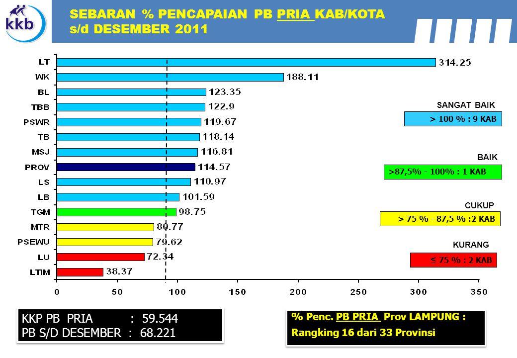 SEBARAN % PENCAPAIAN PB PRIA KAB/KOTA s/d DESEMBER 2011