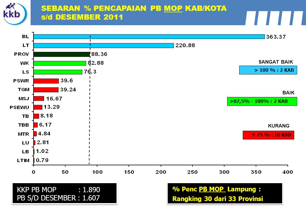 SEBARAN % PENCAPAIAN PB MOP KAB/KOTA s/d DESEMBER 2011