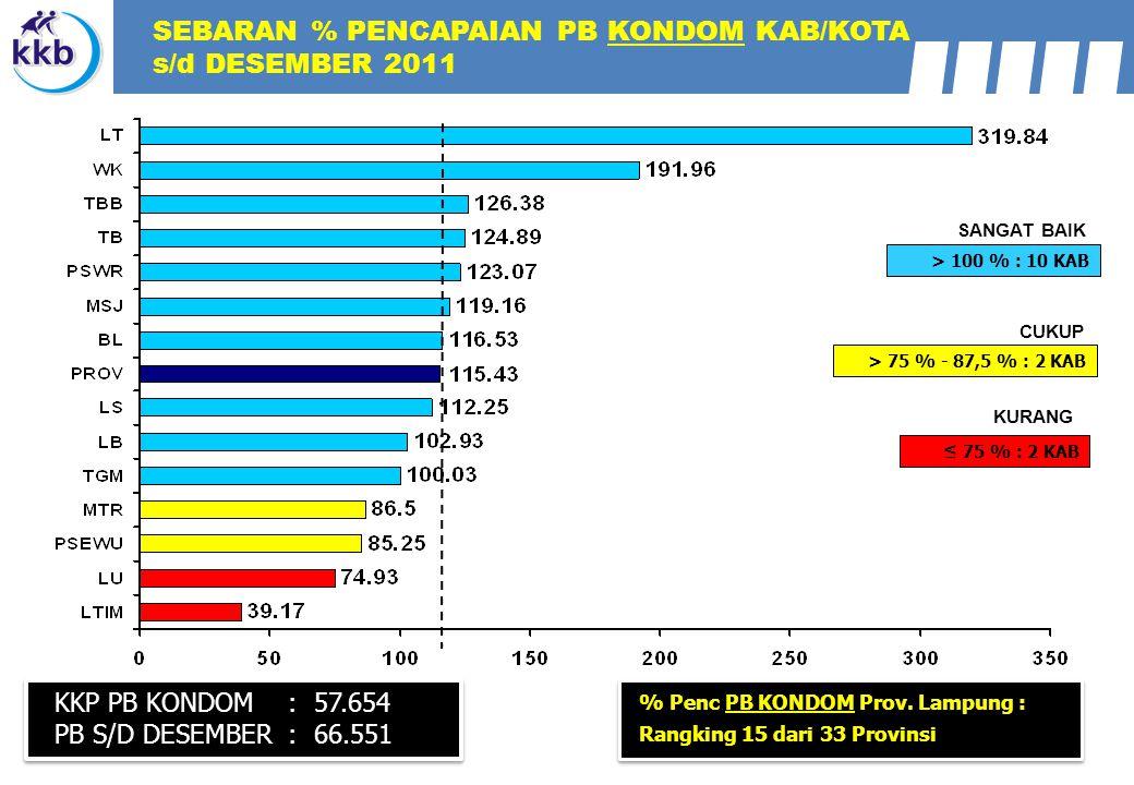 SEBARAN % PENCAPAIAN PB KONDOM KAB/KOTA s/d DESEMBER 2011