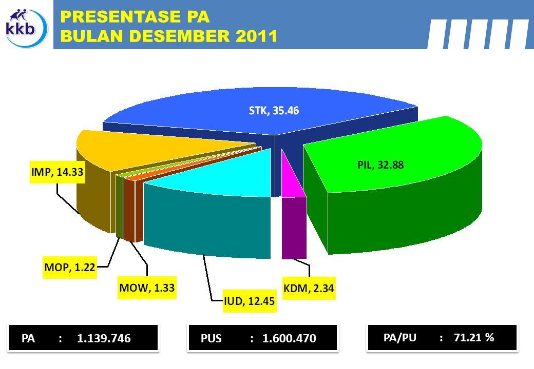 PRESENTASE PA BULAN DESEMBER 2011 PA : 1.139.746 PUS : 1.600.470