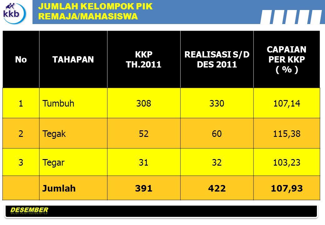 JUMLAH KELOMPOK PIK REMAJA/MAHASISWA. No. TAHAPAN. KKP. TH.2011. REALISASI S/D DES 2011. CAPAIAN.