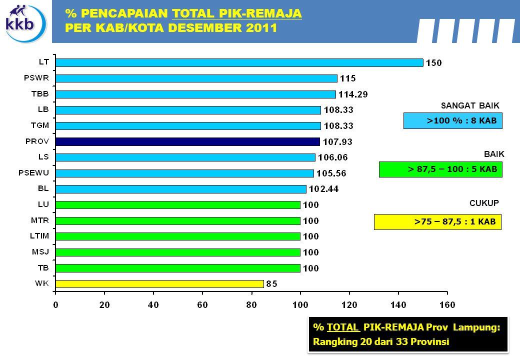 % PENCAPAIAN TOTAL PIK-REMAJA PER KAB/KOTA DESEMBER 2011