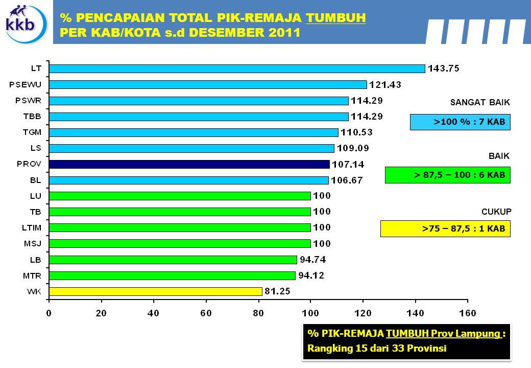 % PENCAPAIAN TOTAL PIK-REMAJA TUMBUH PER KAB/KOTA s.d DESEMBER 2011