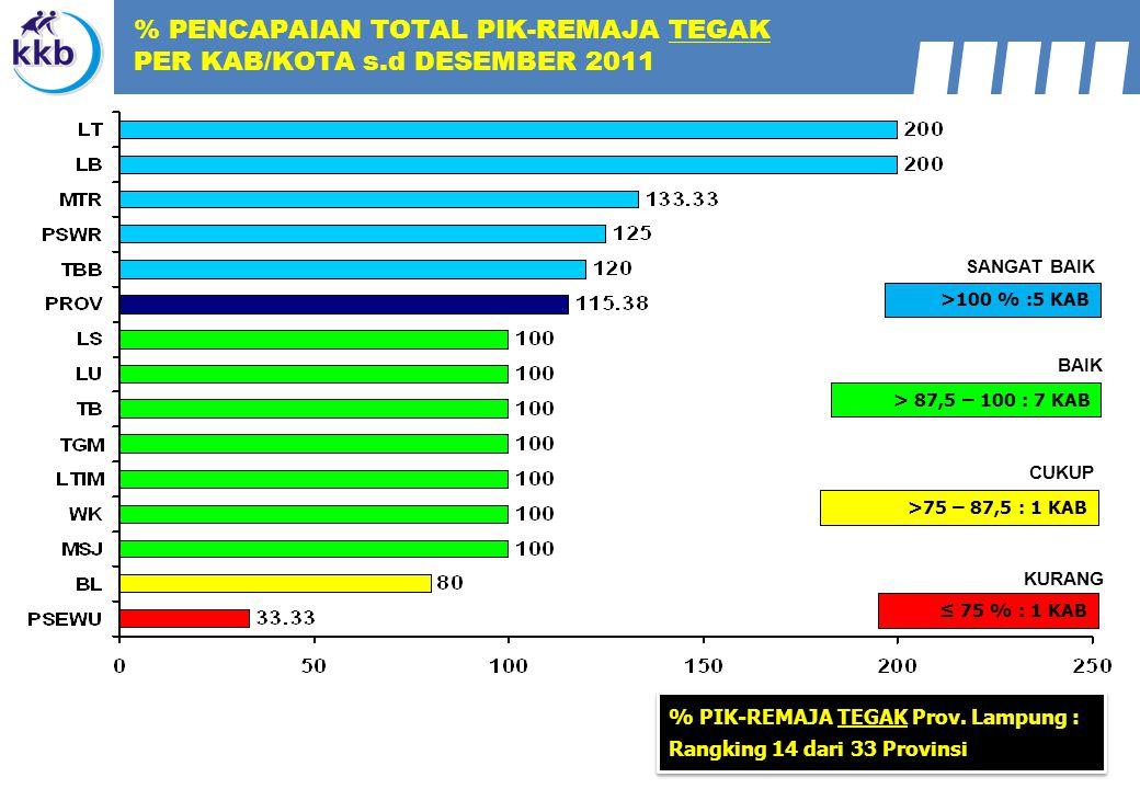 % PENCAPAIAN TOTAL PIK-REMAJA TEGAK PER KAB/KOTA s.d DESEMBER 2011