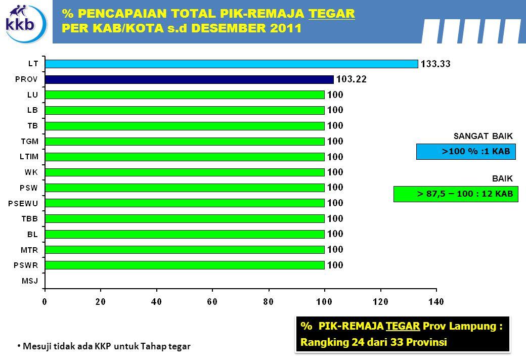 % PENCAPAIAN TOTAL PIK-REMAJA TEGAR PER KAB/KOTA s.d DESEMBER 2011