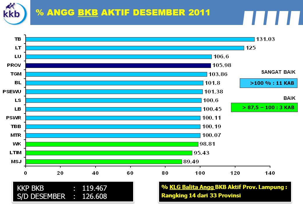 % ANGG BKB AKTIF DESEMBER 2011