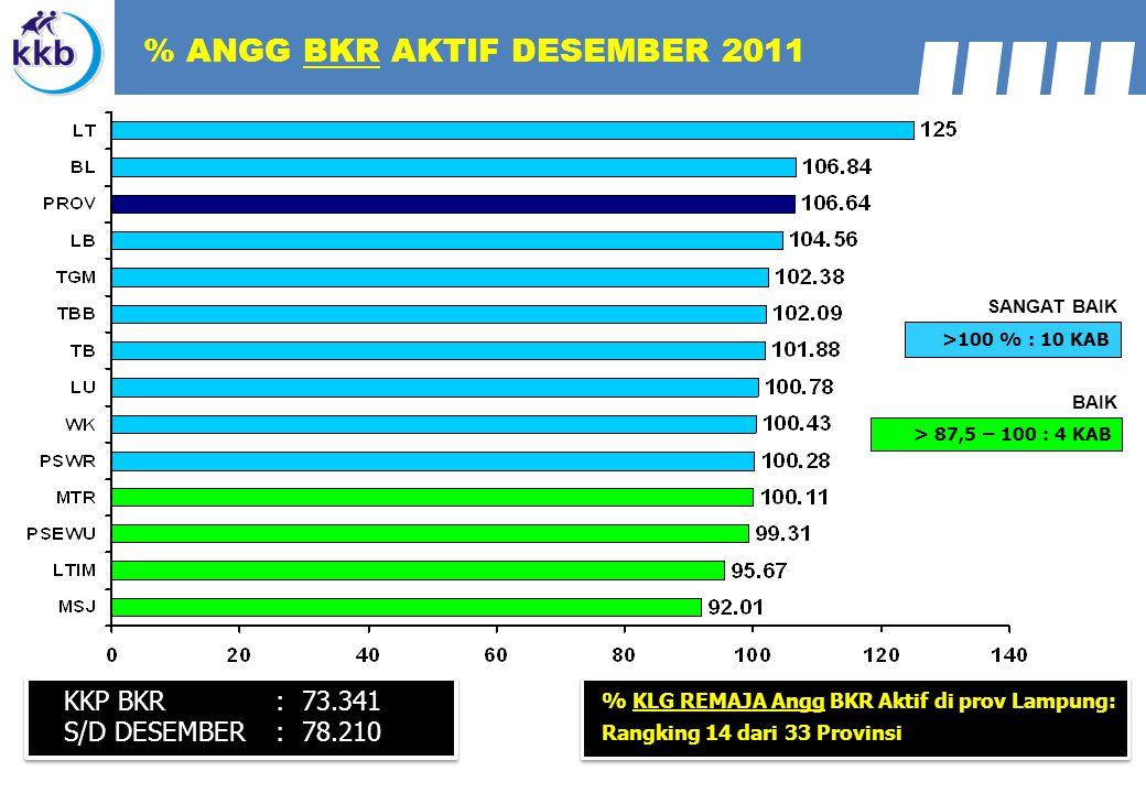 % ANGG BKR AKTIF DESEMBER 2011