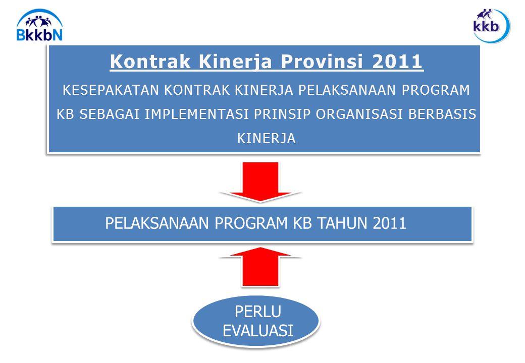 Kontrak Kinerja Provinsi 2011