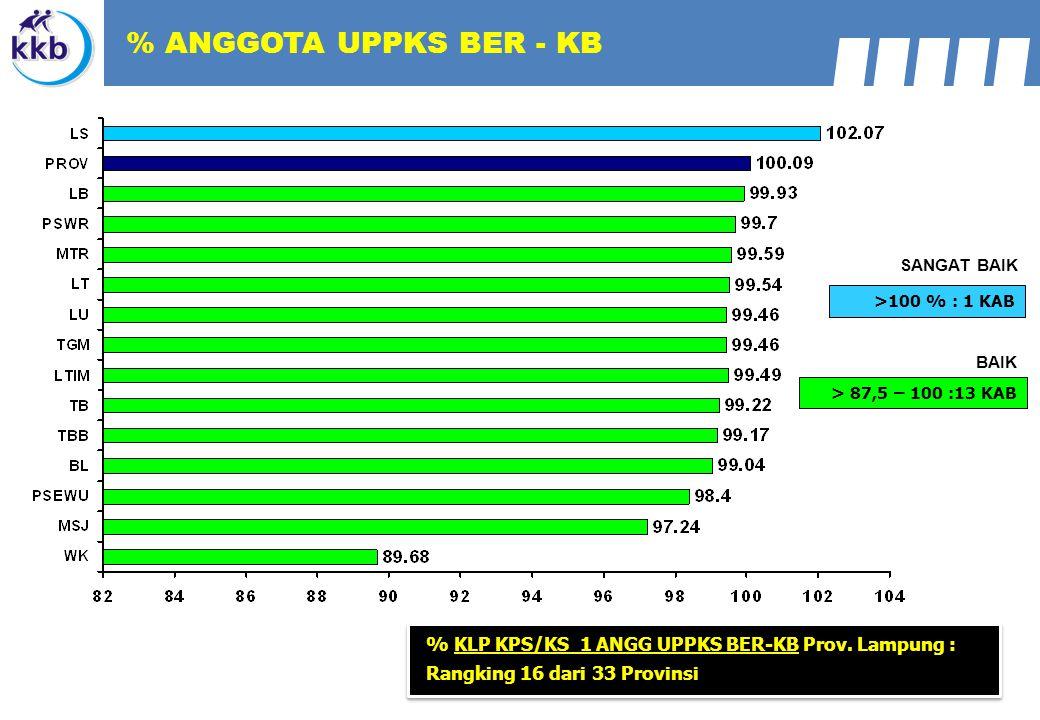 % ANGGOTA UPPKS BER - KB SANGAT BAIK. >100 % : 1 KAB. BAIK. > 87,5 – 100 :13 KAB.