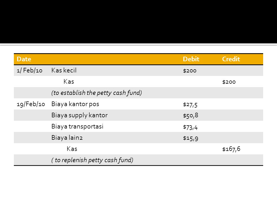 Date Debit. Credit. 1/ Feb/10. Kas kecil. $200. Kas. (to establish the petty cash fund) 19/Feb/10.