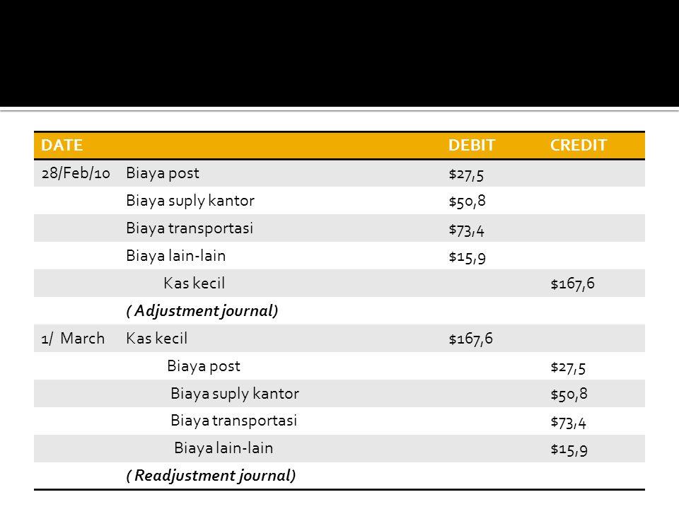 DATE DEBIT. CREDIT. 28/Feb/10. Biaya post. $27,5. Biaya suply kantor. $50,8. Biaya transportasi.