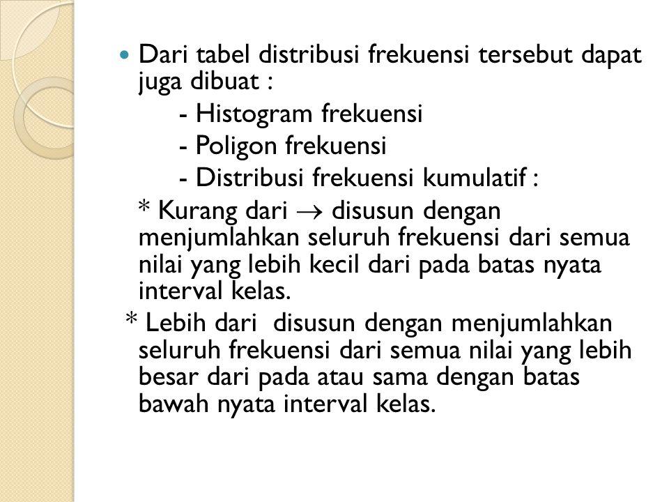 Dari tabel distribusi frekuensi tersebut dapat juga dibuat :