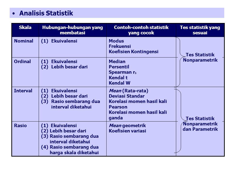 Analisis Statistik Tes statistik yang sesuai