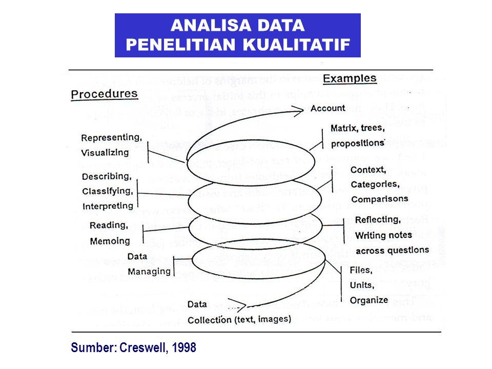 ANALISA DATA PENELITIAN KUALITATIF