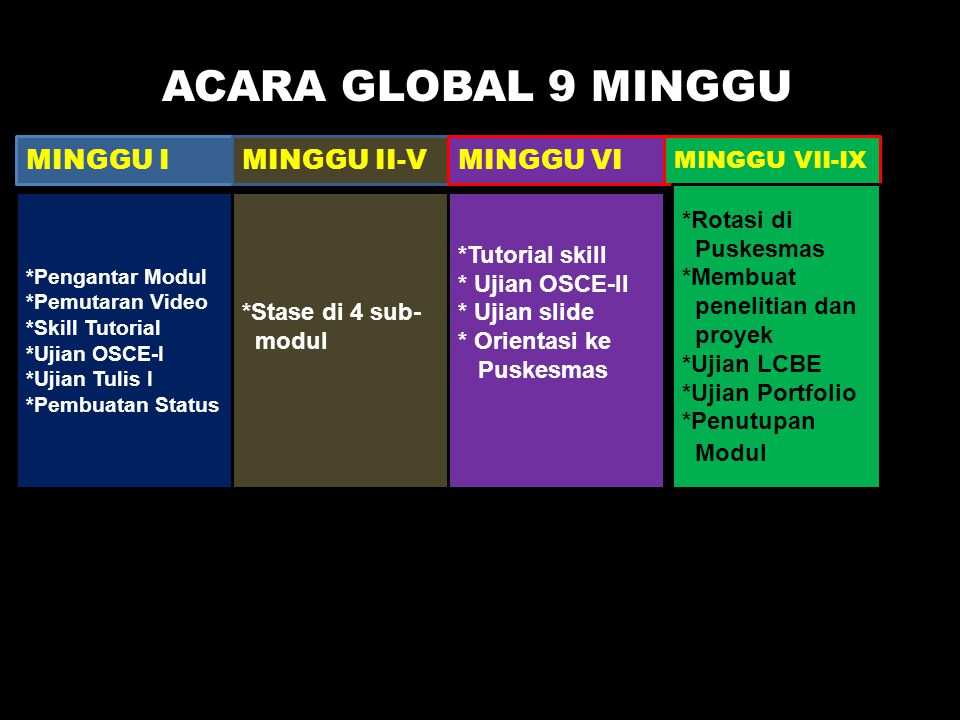 ACARA GLOBAL 9 MINGGU ACARA GLOBAL MODUL MINGGU I MINGGU II-V