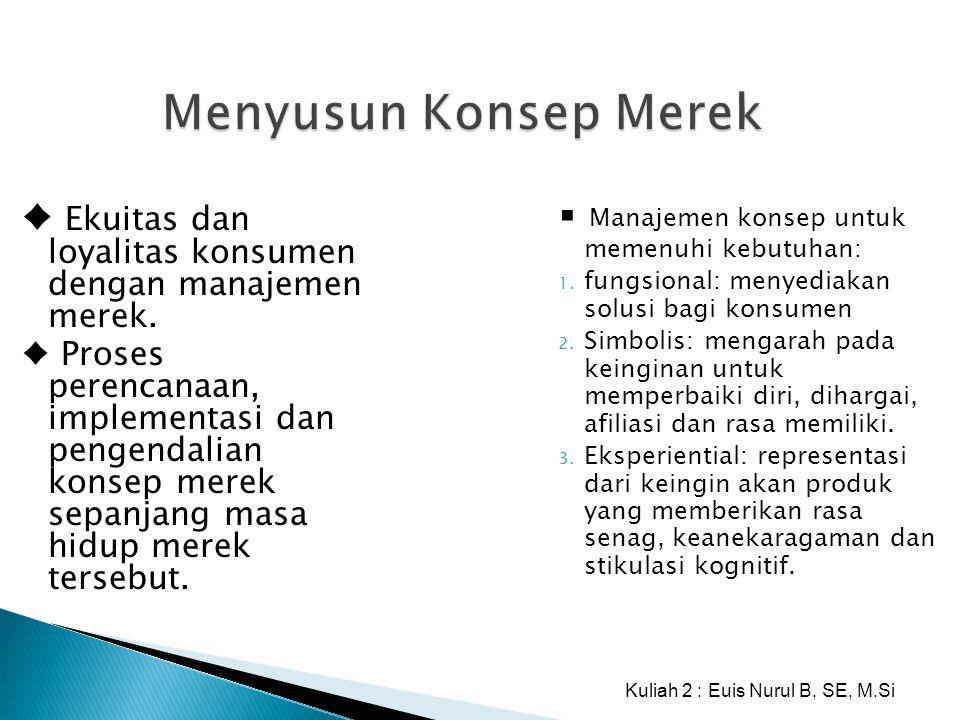 Kuliah 2 : Euis Nurul B, SE, M.Si