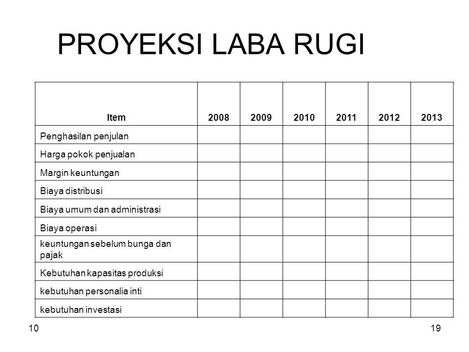 PROYEKSI LABA RUGI Item 2008 2009 2010 2011 2012 2013