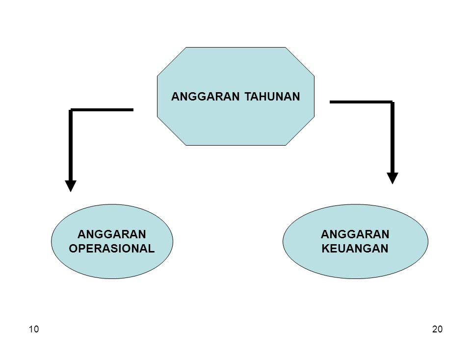 ANGGARAN TAHUNAN ANGGARAN OPERASIONAL ANGGARAN KEUANGAN