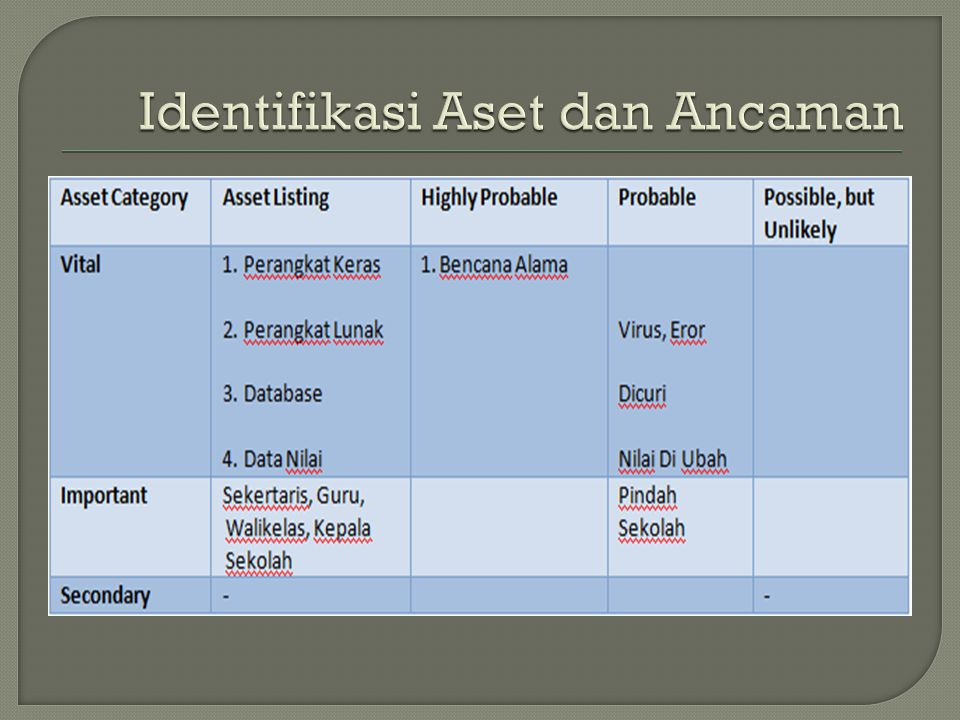Identifikasi Aset dan Ancaman