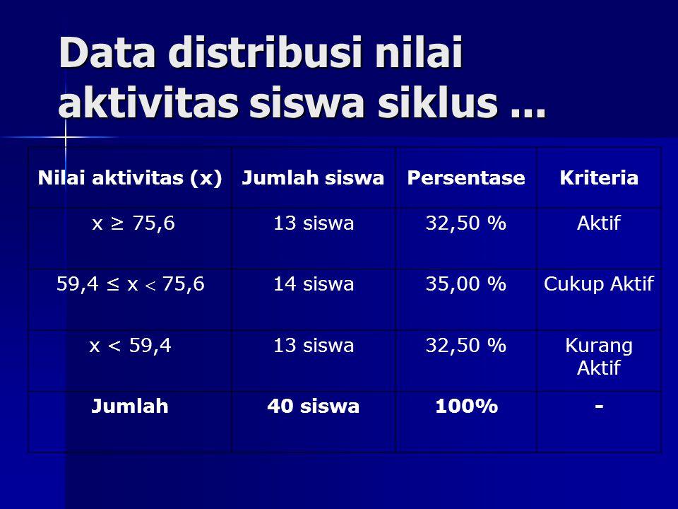 Data distribusi nilai aktivitas siswa siklus ...