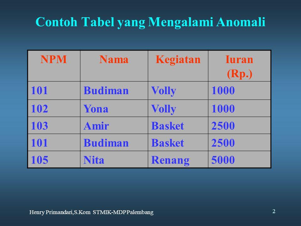 Contoh Tabel yang Mengalami Anomali