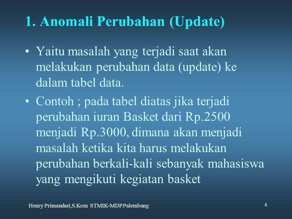 1. Anomali Perubahan (Update)