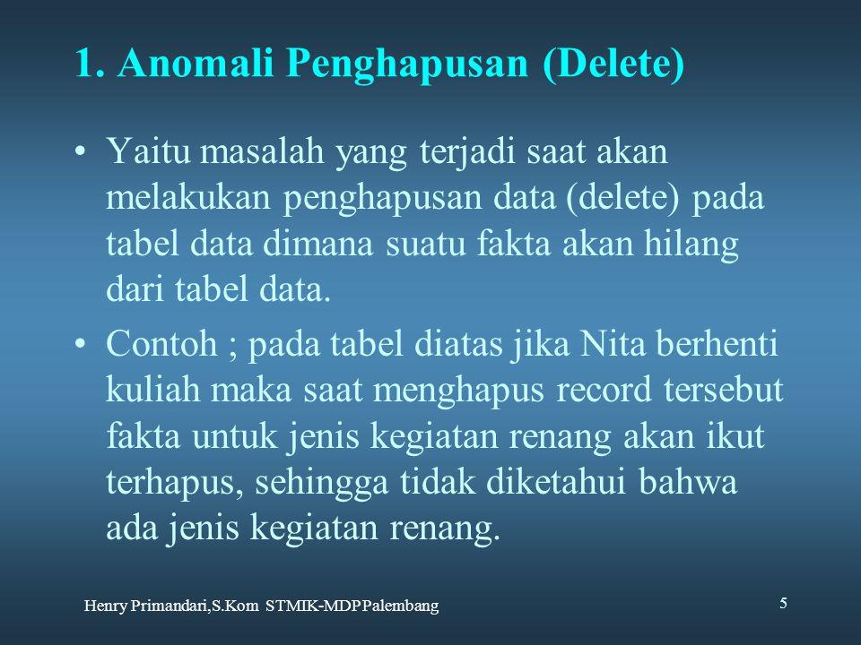 1. Anomali Penghapusan (Delete)