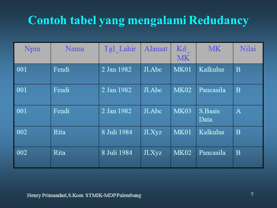 Contoh tabel yang mengalami Redudancy