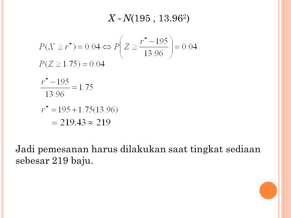 X ̴ N(195 , 13.962) Jadi pemesanan harus dilakukan saat tingkat sediaan sebesar 219 baju.