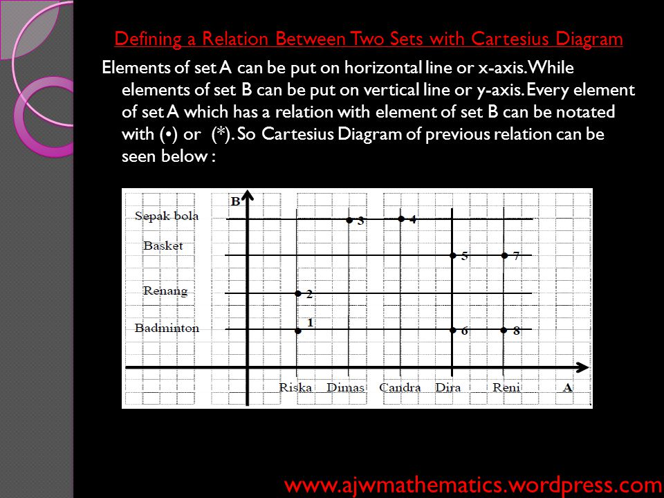 Defining a Relation Between Two Sets with Cartesius Diagram
