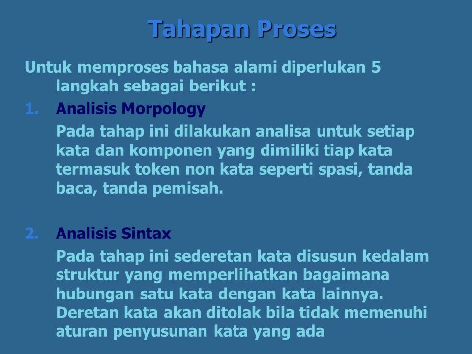 Tahapan Proses Untuk memproses bahasa alami diperlukan 5 langkah sebagai berikut : Analisis Morpology.