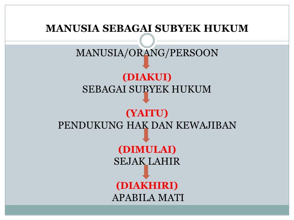 MANUSIA SEBAGAI SUBYEK HUKUM