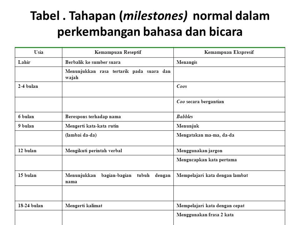 Tabel . Tahapan (milestones) normal dalam perkembangan bahasa dan bicara