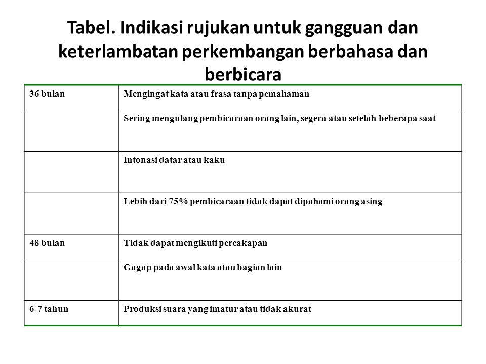 Tabel. Indikasi rujukan untuk gangguan dan keterlambatan perkembangan berbahasa dan berbicara