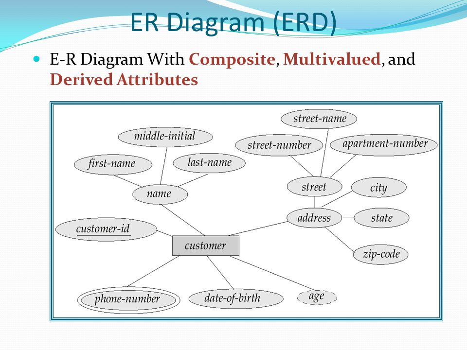 ER Diagram (ERD) E-R Diagram With Composite, Multivalued, and Derived Attributes.