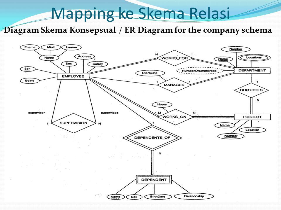 Mapping ke Skema Relasi
