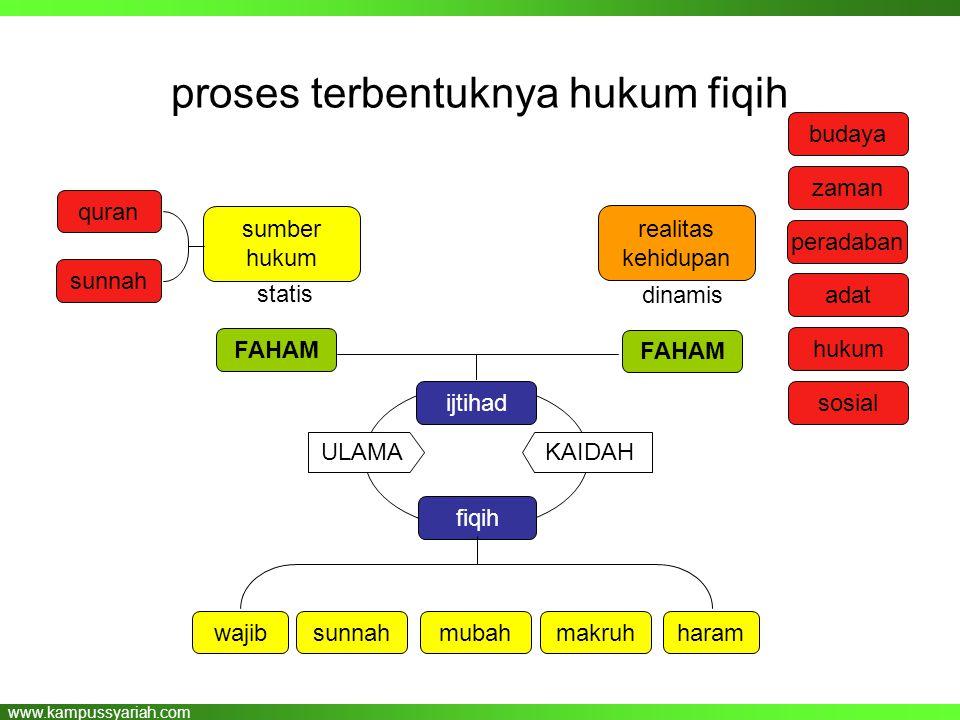 proses terbentuknya hukum fiqih