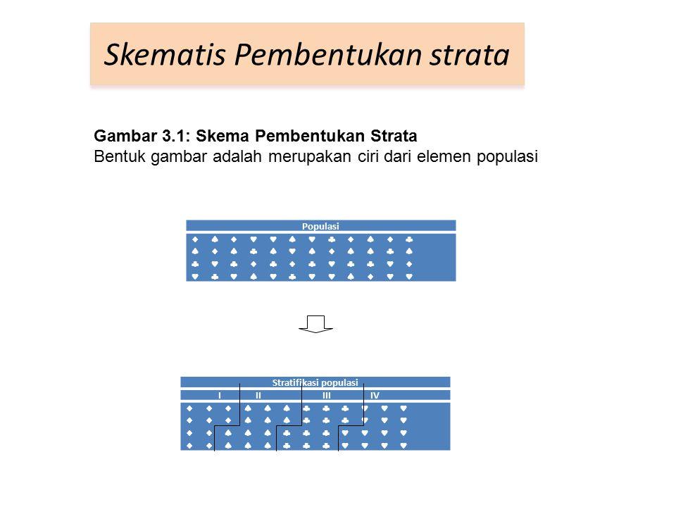 Stratifikasi populasi