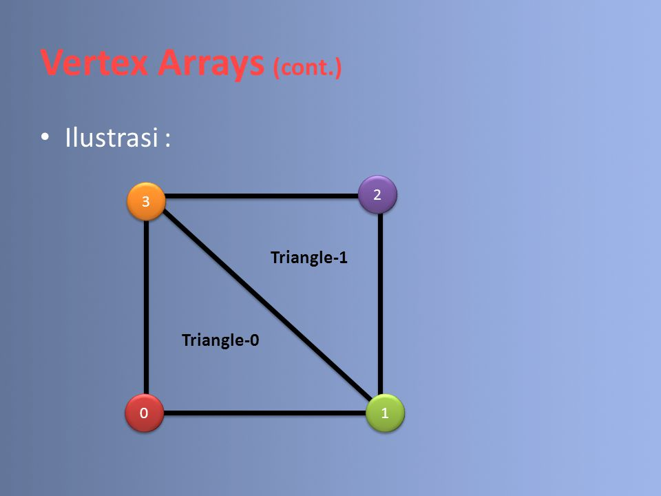Vertex Arrays (cont.) Ilustrasi : 2 3 Triangle-1 Triangle-0 1