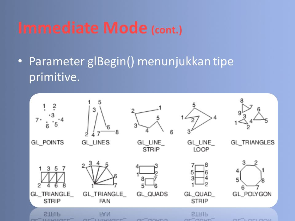Immediate Mode (cont.) Parameter glBegin() menunjukkan tipe primitive.