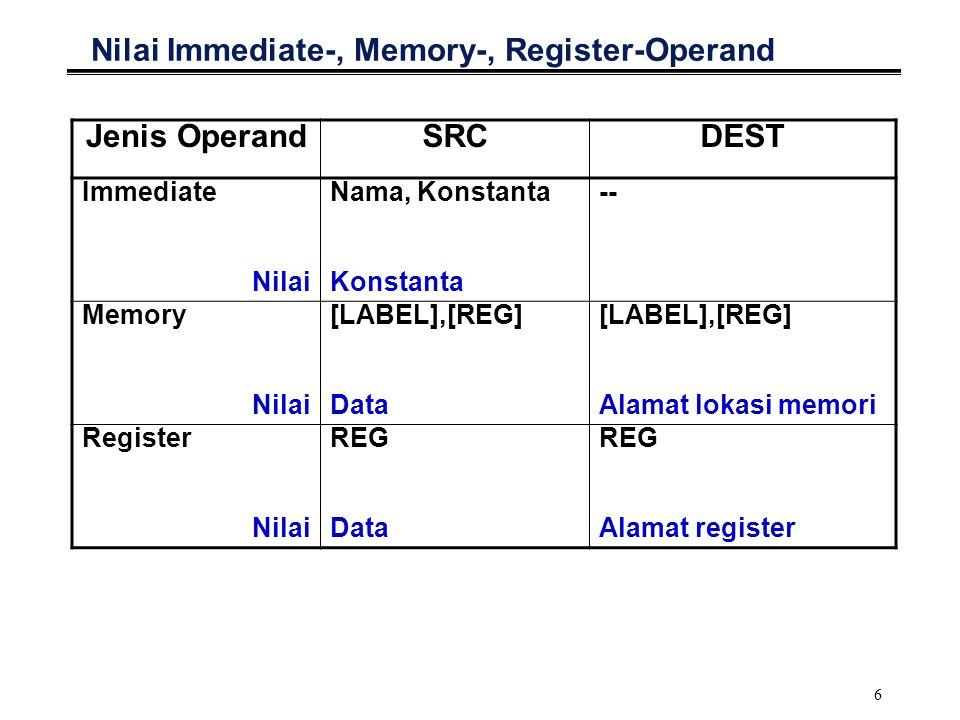 Nilai Immediate-, Memory-, Register-Operand