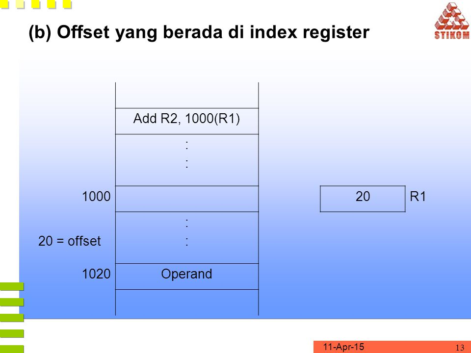 (b) Offset yang berada di index register
