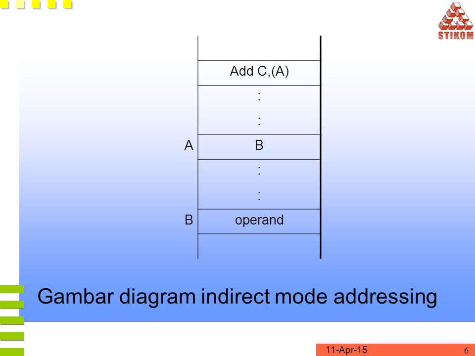 Gambar diagram indirect mode addressing