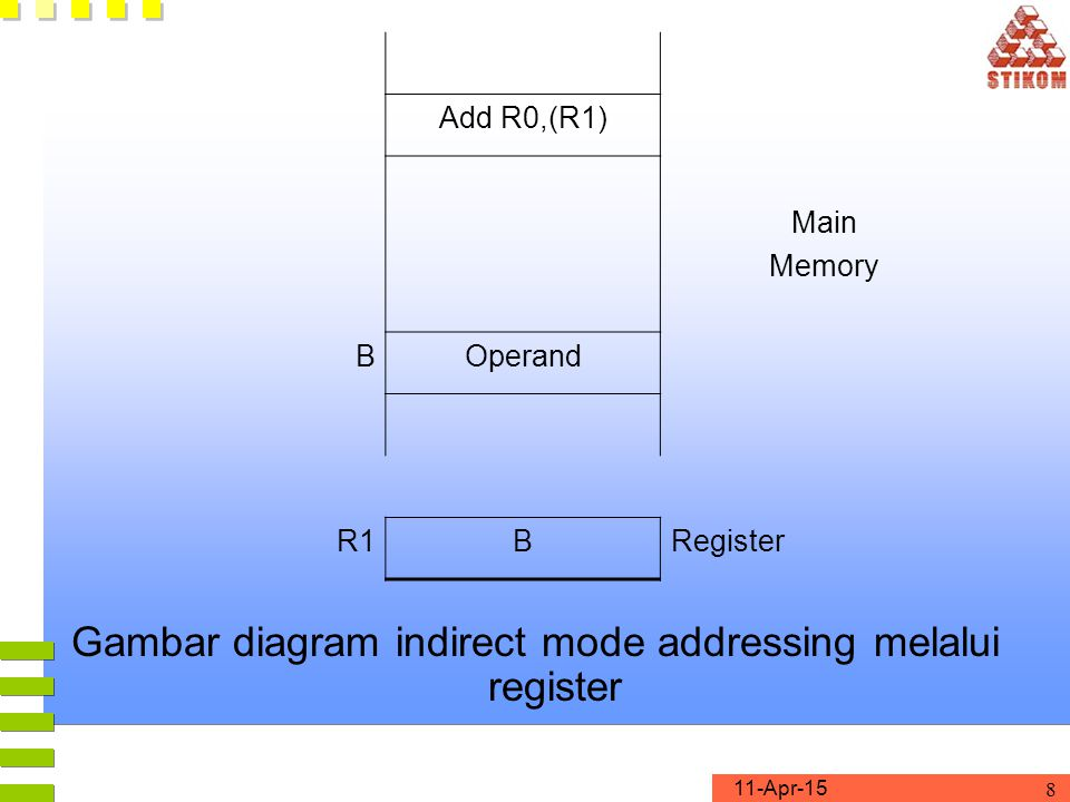 Gambar diagram indirect mode addressing melalui register